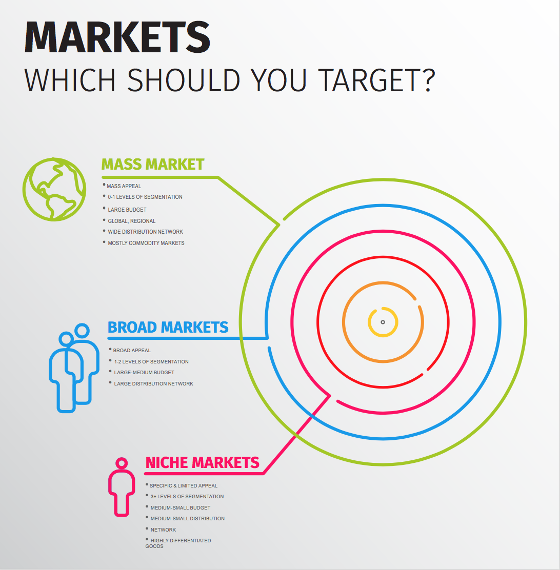The two ways to reach your audience with online ads is broad targeting and niche targeting.
