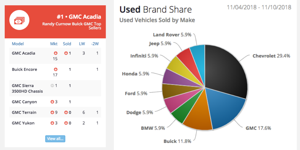 Top selling vehicles in VinCue