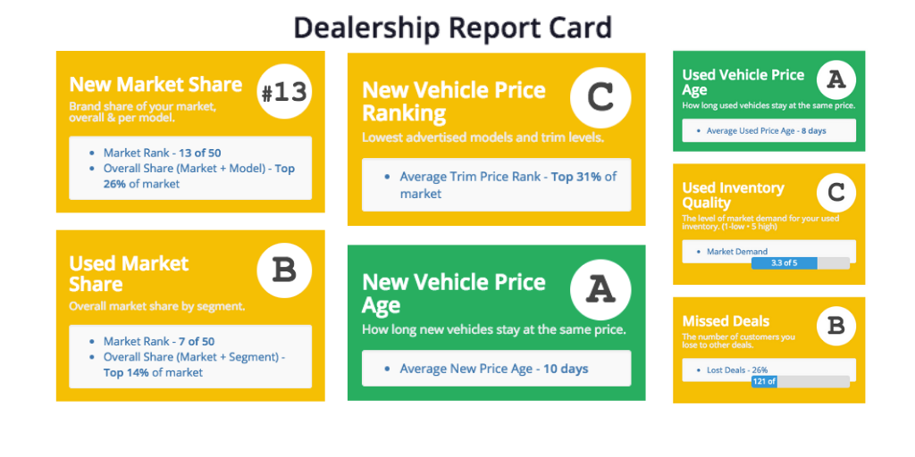dealership report card VinCue