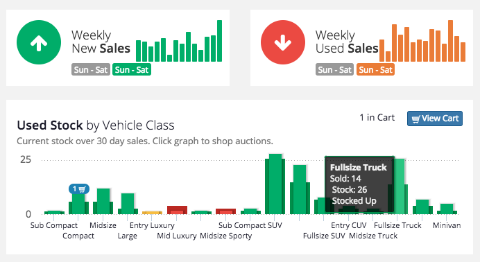 sales and inventory data from VinCue